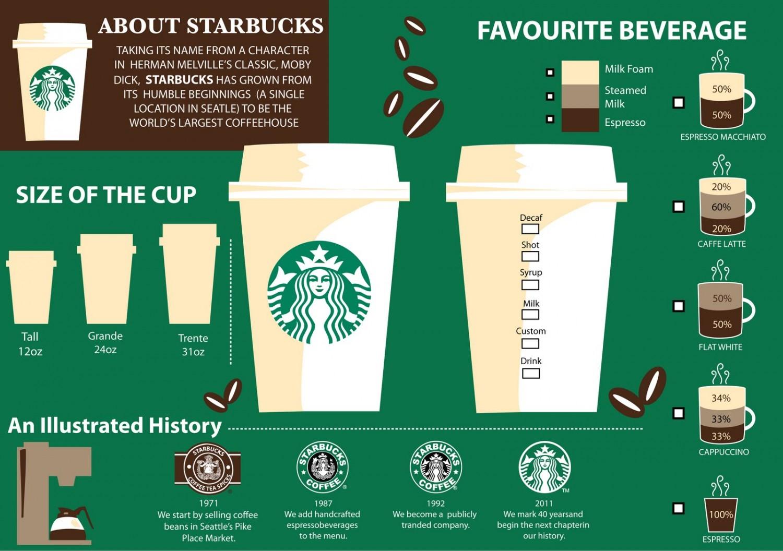 Starbucks apre altri punti vendita in Italia